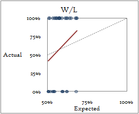 Expected probability vs actual win/loss