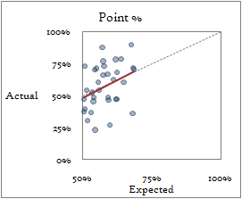 Expected probability vs percentage of game points scored by expected winner