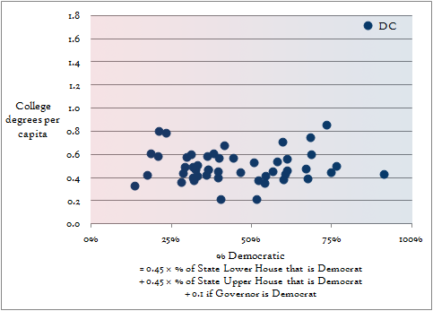 College degrees per capita by state political leaning