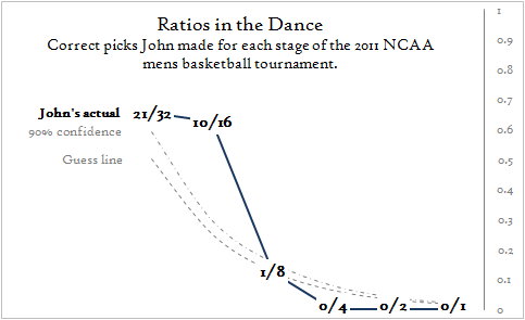 Ratios in the Big Dance