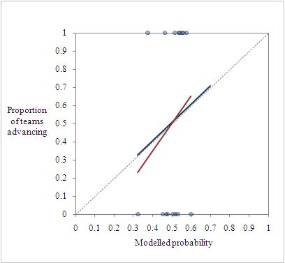 Fit of expected advance probability vs actual