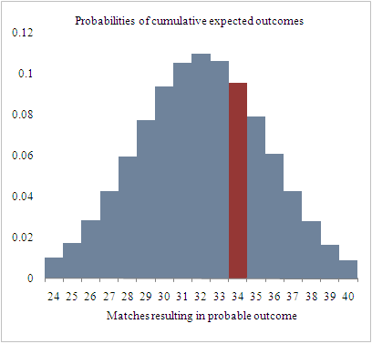Distribution of expected results