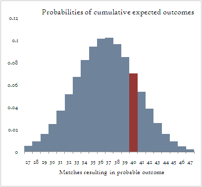 Distribution of expected resutls.