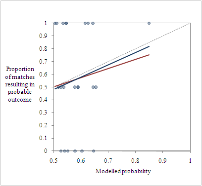 Fit of expects results vs actual results