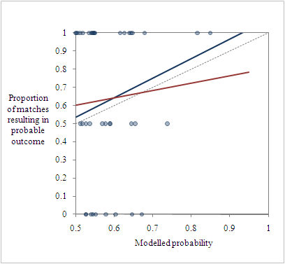 Fit of expected result vs actual result