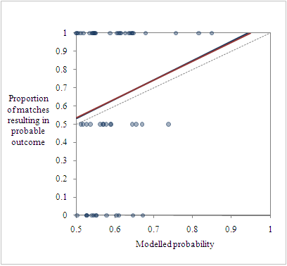 Fit of expected results vs actuals
