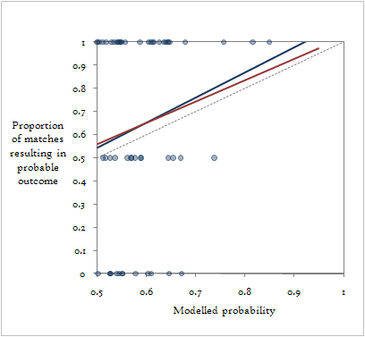 Fit of expected results vs actual