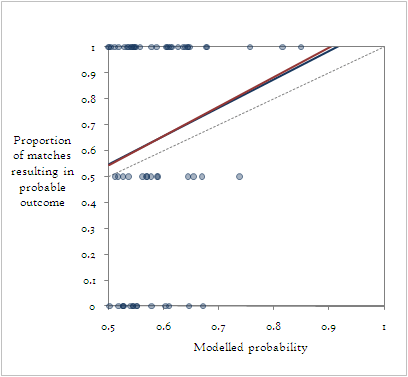Fit of expected results versus actual results.