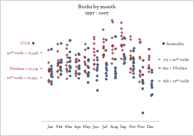 Births by month, 1997 - 2007