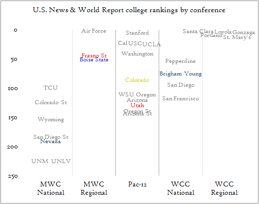 College ranks by conference