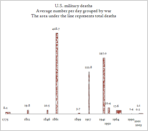 U.S. military deaths, Average per day grouped by war